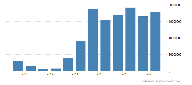 iraq net bilateral aid flows from dac donors canada us dollar wb data