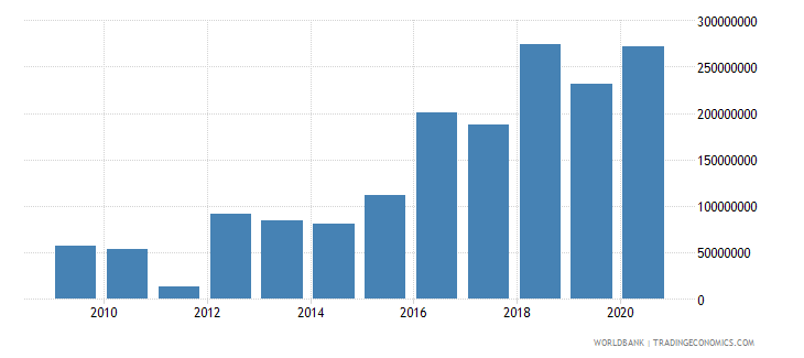 iraq net bilateral aid flows from dac donors european commission us dollar wb data