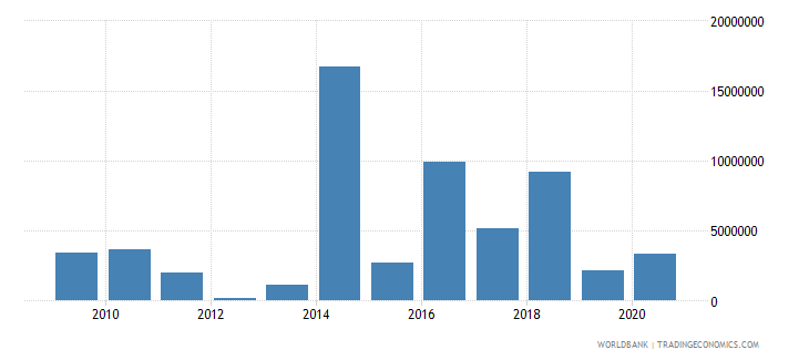 iraq net bilateral aid flows from dac donors finland us dollar wb data