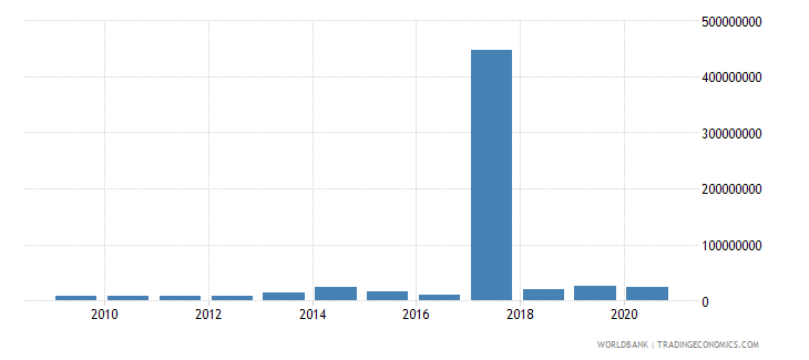 iraq net bilateral aid flows from dac donors france us dollar wb data