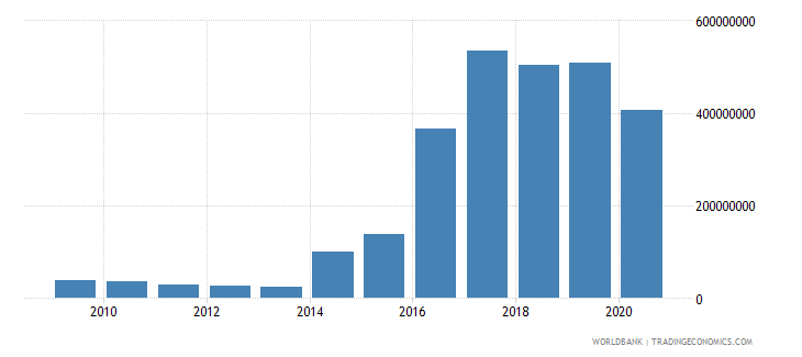 iraq net bilateral aid flows from dac donors germany us dollar wb data