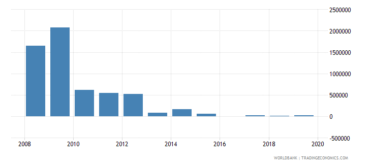 iraq net bilateral aid flows from dac donors greece us dollar wb data