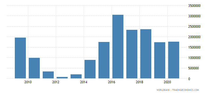 iraq net bilateral aid flows from dac donors ireland us dollar wb data