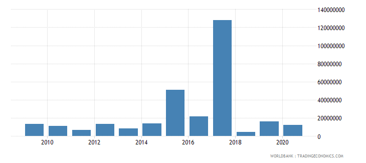 iraq net bilateral aid flows from dac donors italy us dollar wb data