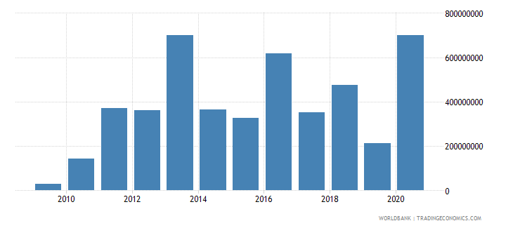 iraq net bilateral aid flows from dac donors japan us dollar wb data