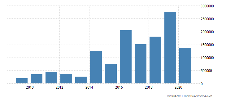 iraq net bilateral aid flows from dac donors luxembourg us dollar wb data