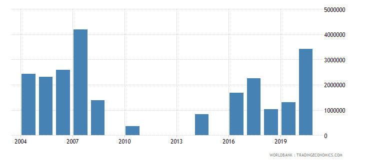 iraq net bilateral aid flows from dac donors new zealand us dollar wb data