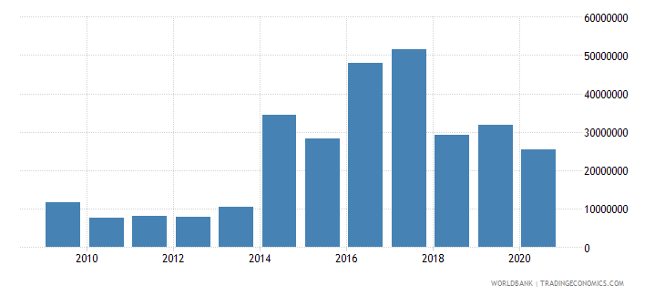 iraq net bilateral aid flows from dac donors norway us dollar wb data