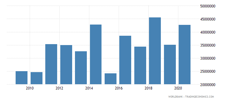 iraq net bilateral aid flows from dac donors sweden us dollar wb data