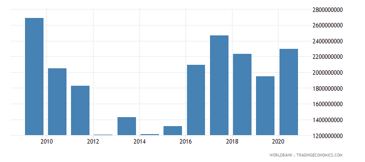 iraq net bilateral aid flows from dac donors total us dollar wb data