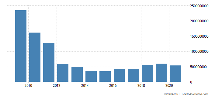 iraq net bilateral aid flows from dac donors united states us dollar wb data