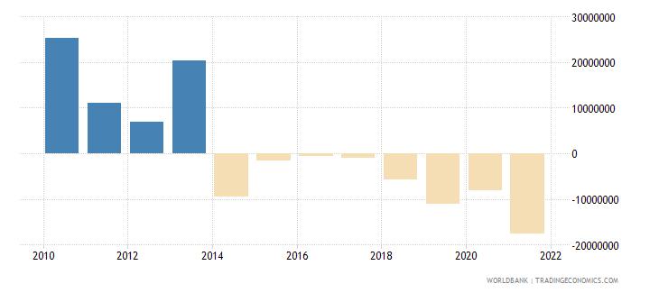 iraq net capital account bop us dollar wb data