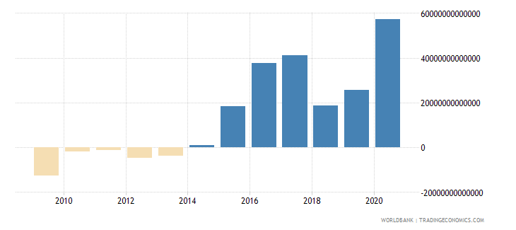 iraq net domestic credit current lcu wb data