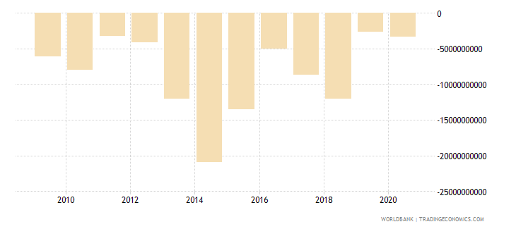 iraq net errors and omissions adjusted bop us dollar wb data