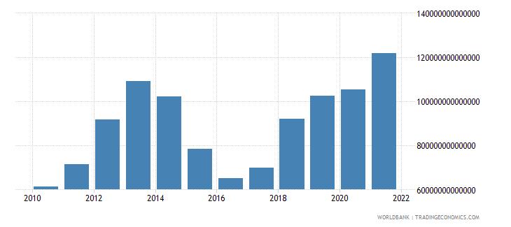 iraq net foreign assets current lcu wb data
