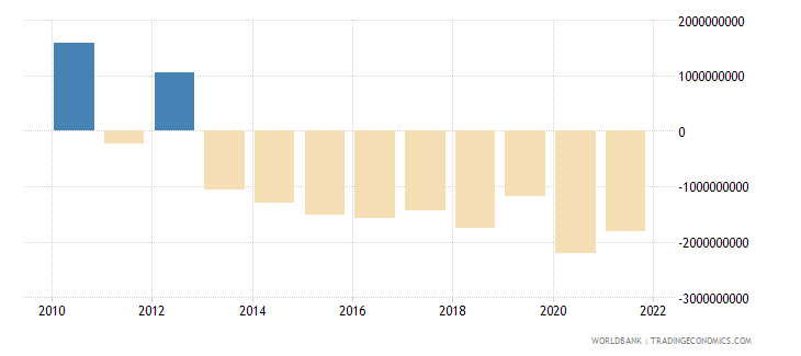 iraq net income from abroad us dollar wb data