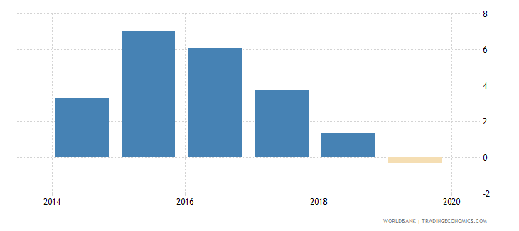 iraq net incurrence of liabilities total percent of gdp wb data