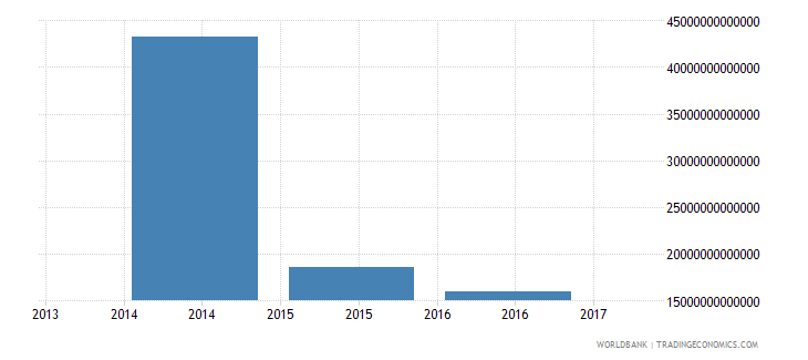 iraq net investment in nonfinancial assets current lcu wb data