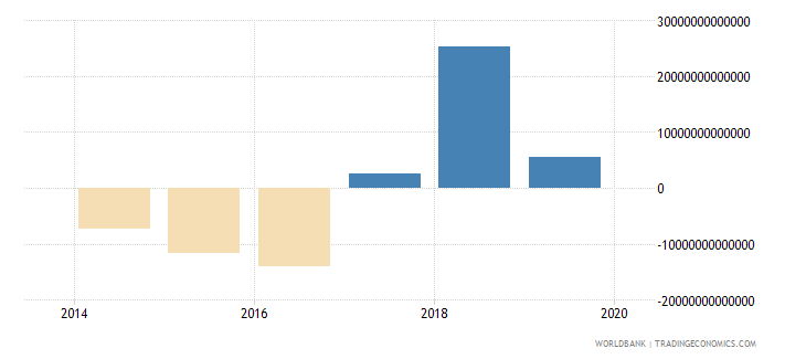 iraq net lending   net borrowing  current lcu wb data