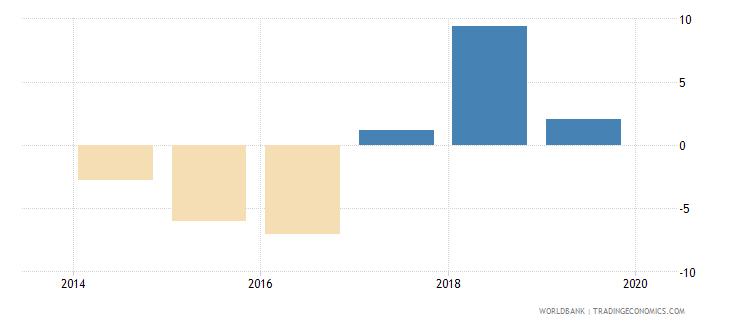 iraq net lending   net borrowing  percent of gdp wb data