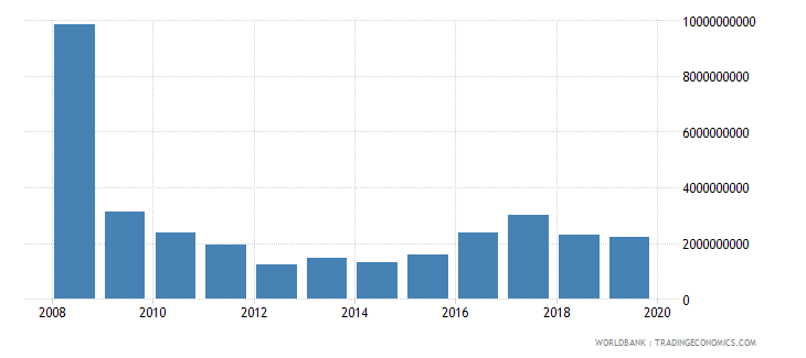iraq net official development assistance and official aid received constant 2007 us dollar wb data