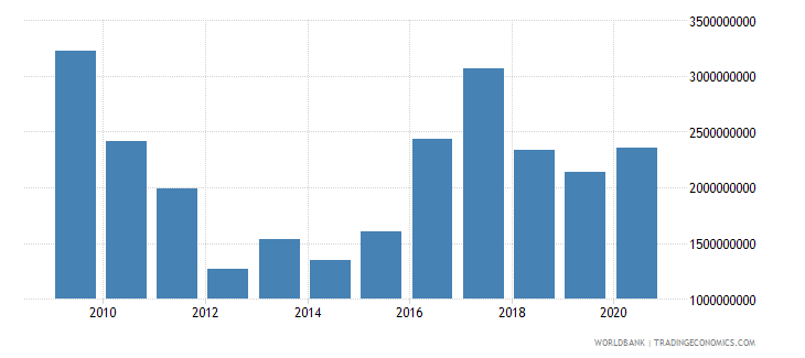 iraq net official development assistance received constant 2007 us dollar wb data