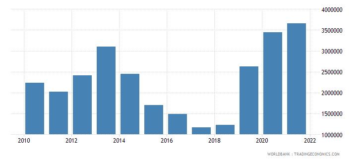 iraq net official flows from un agencies unfpa us dollar wb data