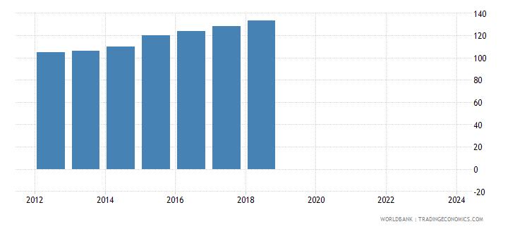 iraq nominal effecive exchange rate wb data