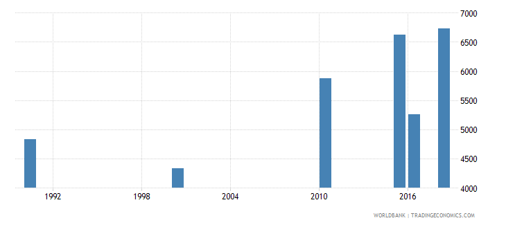 iraq number of deaths ages 5 14 years wb data