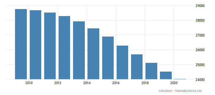 iraq number of infant deaths wb data