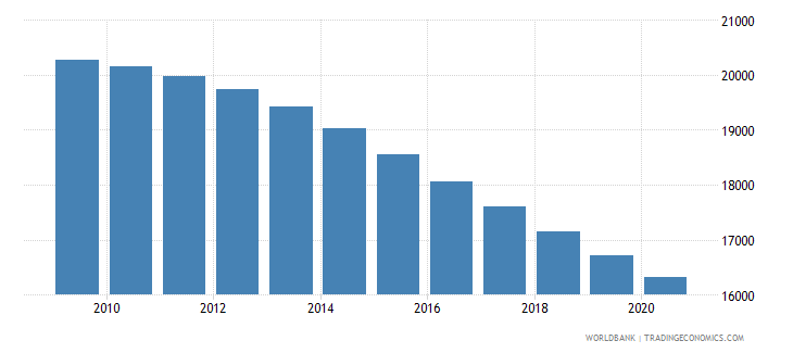 iraq number of neonatal deaths wb data