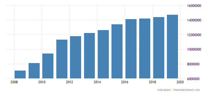 iraq number of people who are undernourished wb data