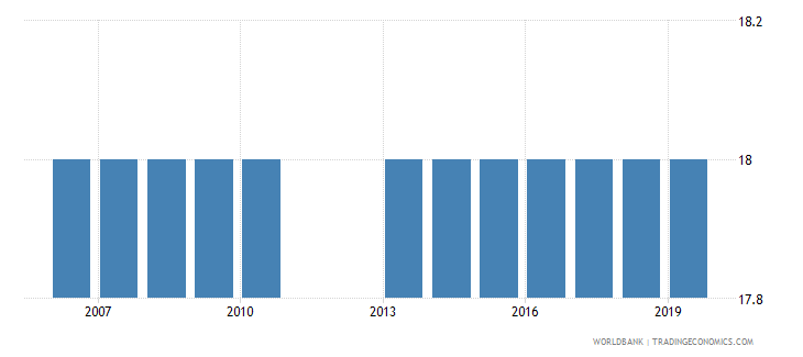 iraq official entrance age to post secondary non tertiary education years wb data