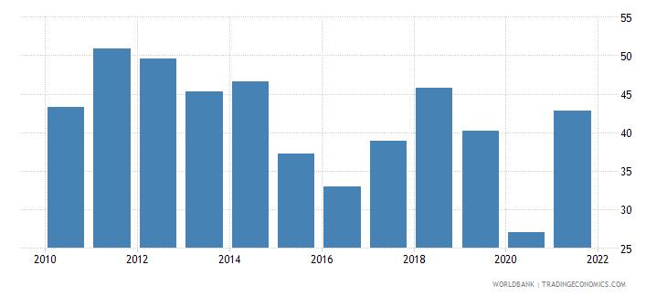 iraq oil rents percent of gdp wb data