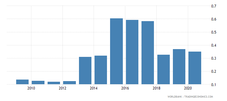 iraq personal remittances received percent of gdp wb data