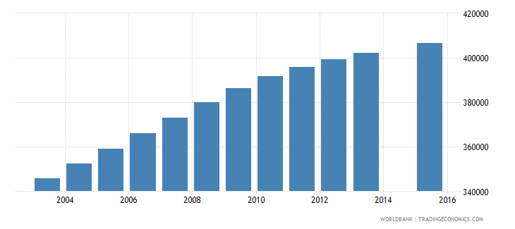 iraq population age 10 female wb data