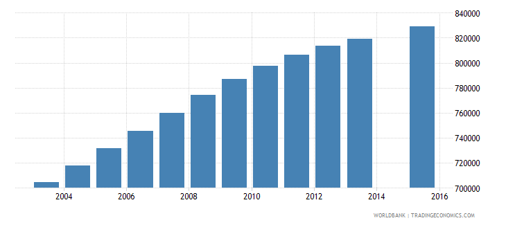 iraq population age 10 total wb data