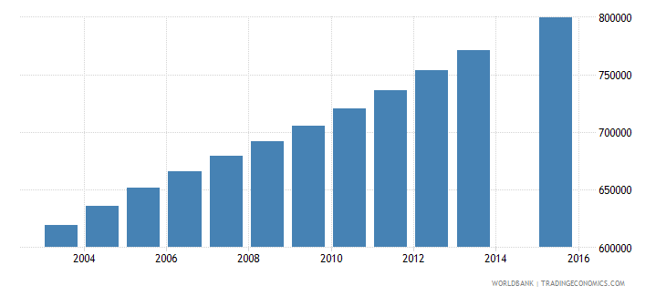 iraq population age 15 total wb data