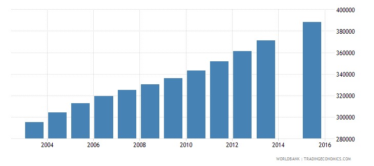 iraq population age 16 female wb data