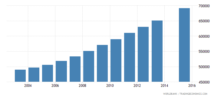 iraq population age 22 total wb data