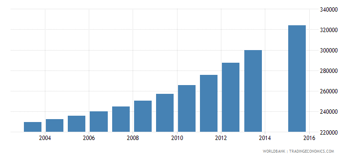 iraq population age 24 female wb data