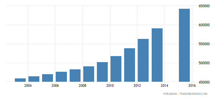 iraq population age 25 total wb data