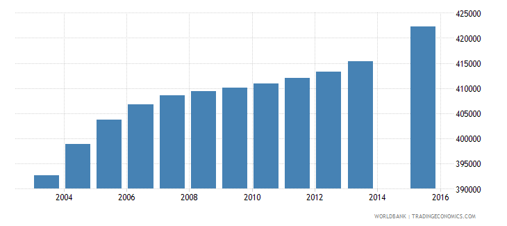 iraq population age 4 female wb data