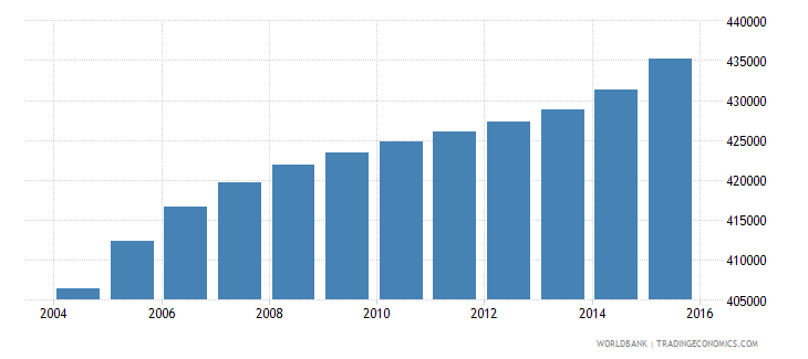 iraq population age 5 male wb data