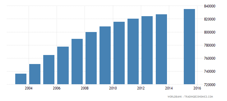 iraq population age 8 total wb data