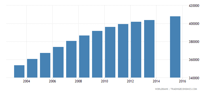 iraq population age 9 female wb data