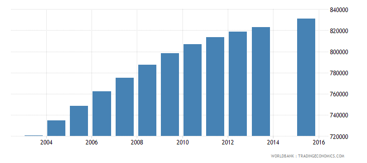 iraq population age 9 total wb data