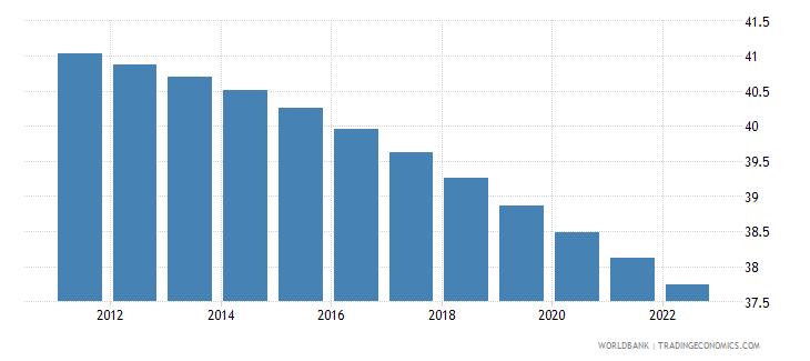 iraq population ages 0 14 percent of total wb data