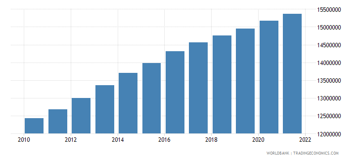 iraq population ages 0 14 total wb data