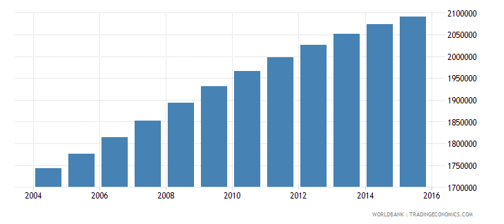 iraq population ages 10 14 male wb data